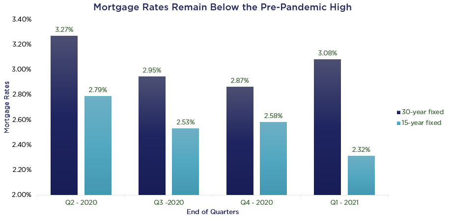mortgage rates remain below the pre-pandemic high
